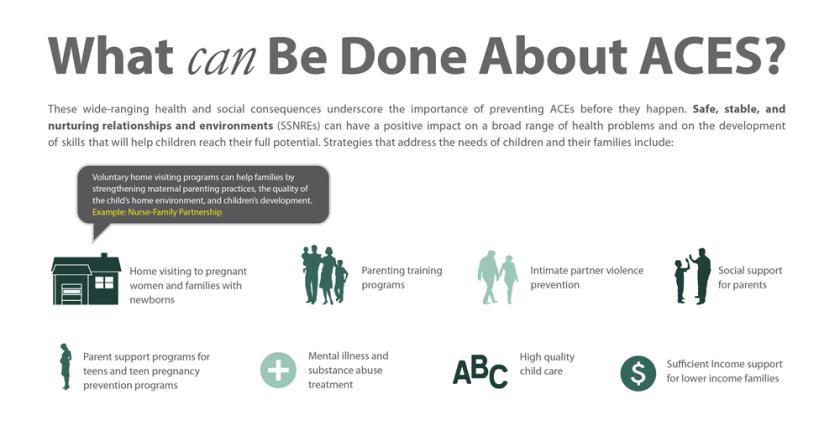 ACEs-preventin